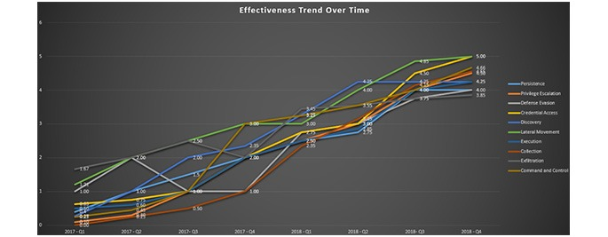 Effectiveness Trend Over Time