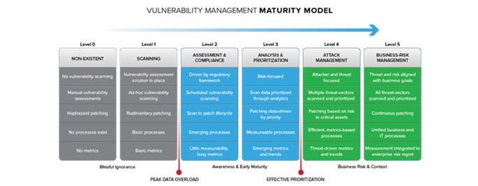 Vulnerability Management Maturity Model