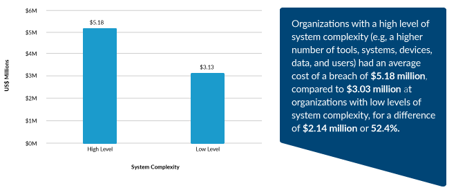 Impact of System Complexity on Average Cost of a Data Breach